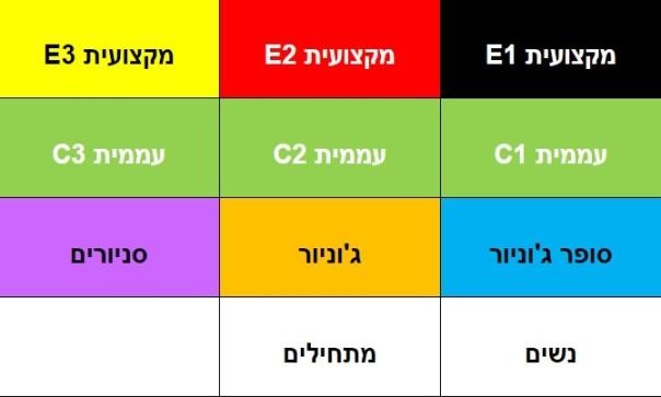 צבעי קטגוריות מרוצים אנדורו אליפות ישראל.jpg